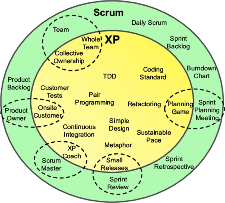 Scrum-XP-compressed